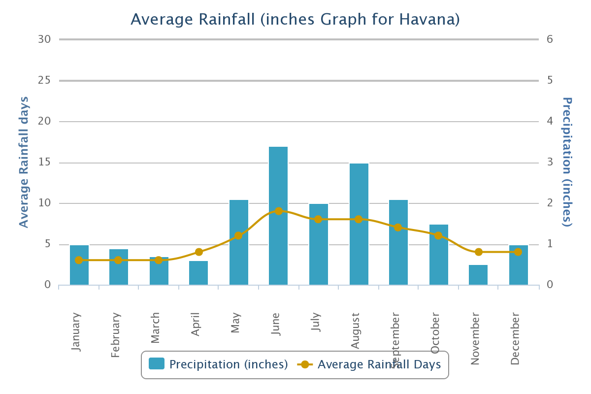 Average Rainfall Havana