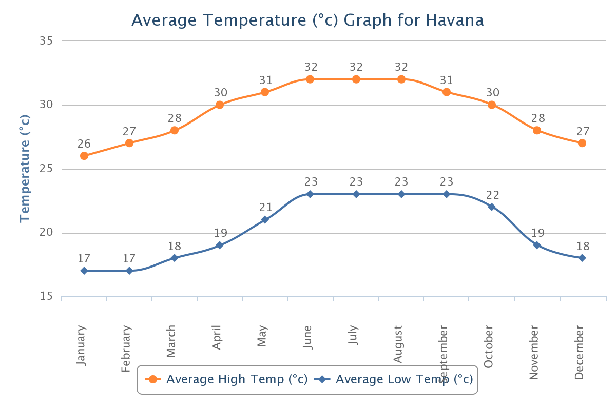 Average Celsius Temperature Havana