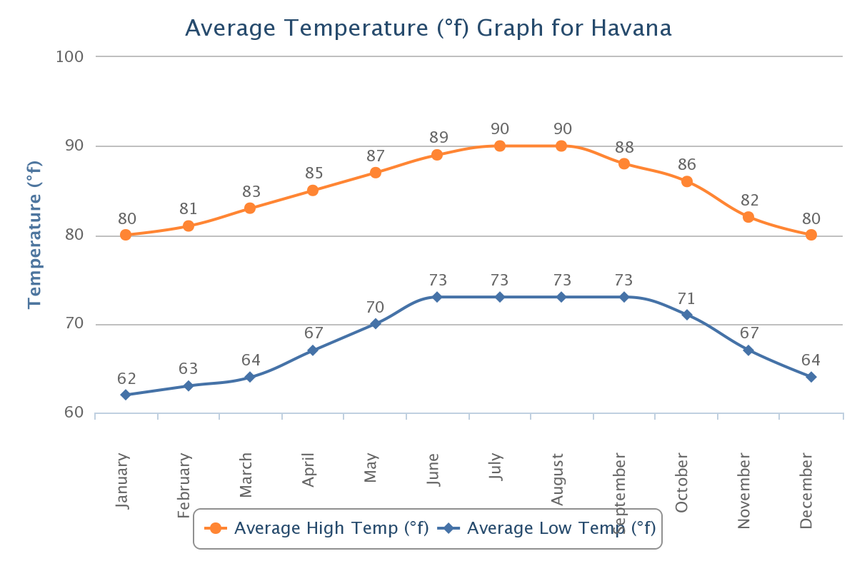 Average Temperature Havana